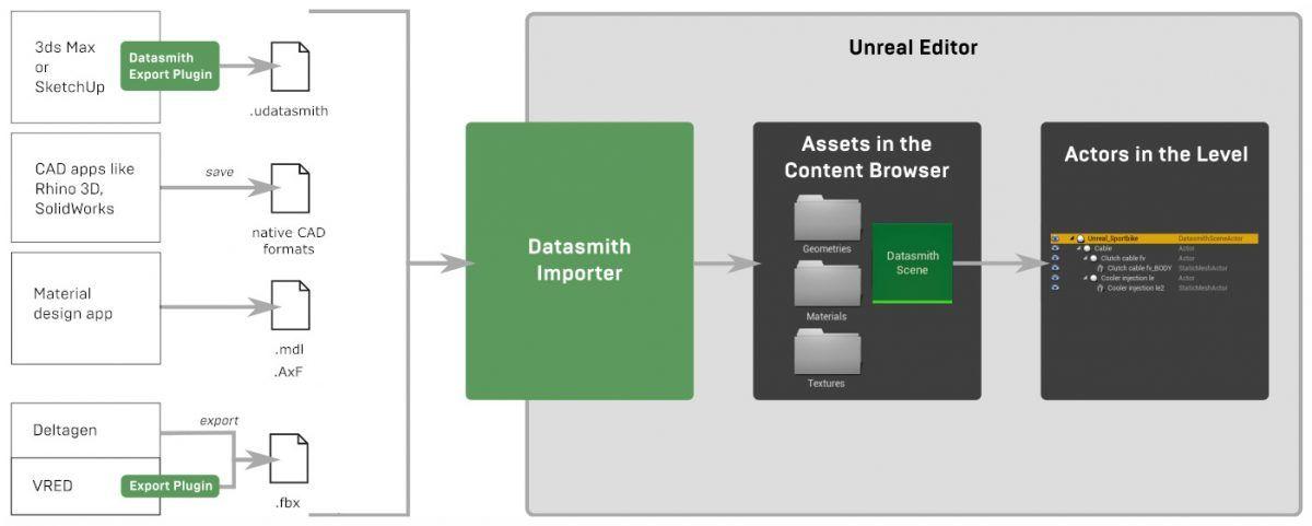 Flujo de trabajo entre aplicaciones 3d y Unreal Engine 4